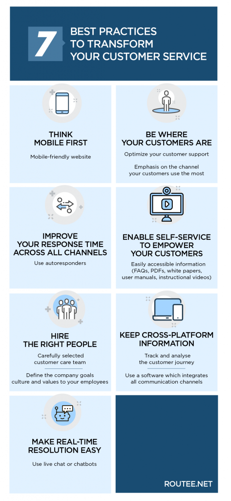 Omnichannel Customer Service Infographic