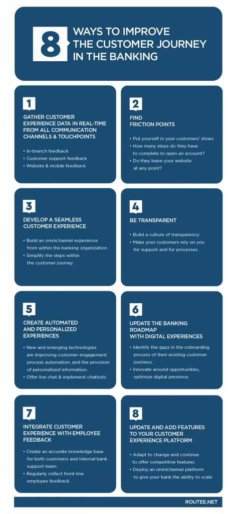 Customer Service Banking Industry Infographic