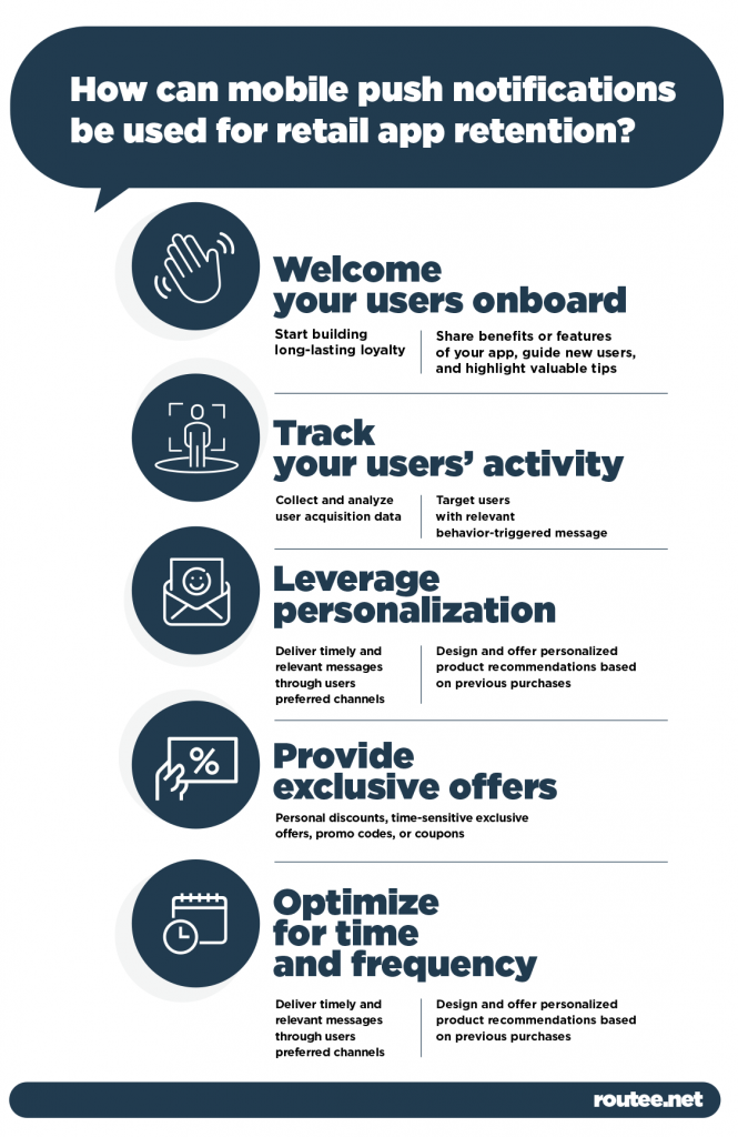 Mobile Push Notifications Retail Infographic