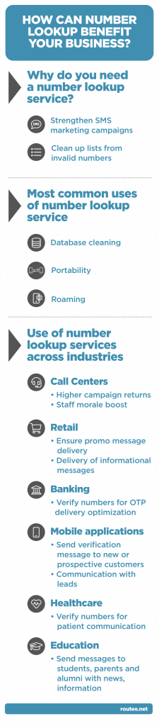 Number lookup services