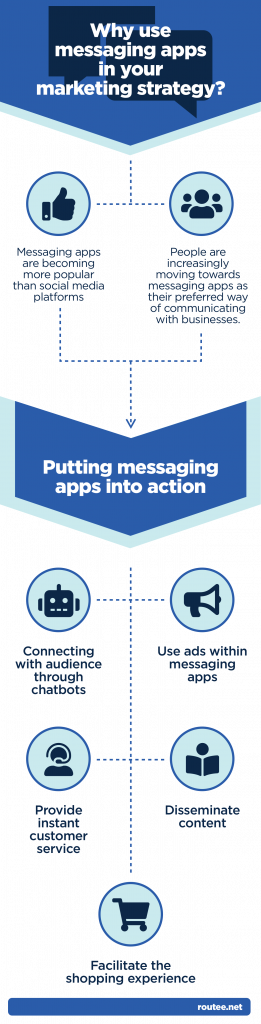 the use of messaging apps